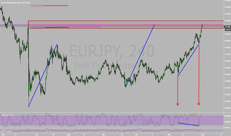 EURJPY: Breakdown of EurJpy