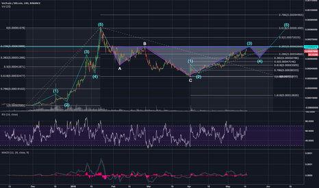 VENBTC: Vechain, VENBTC - Is Heading to Key Resistance