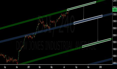 DJI: Dow Down