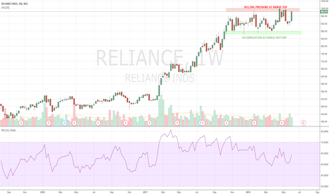 RELIANCE: RELIANCE - PATIENCE IS THE KEY