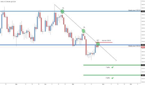 XAUUSD: Золото (XAUUSD) продолжится ли снижение?