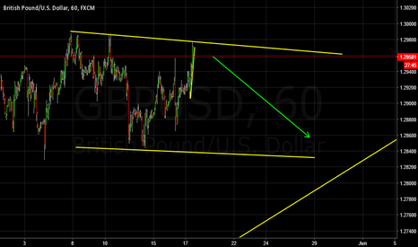 GBPUSD: Short back to trend line?