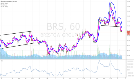 BRS: $BRS in trouble