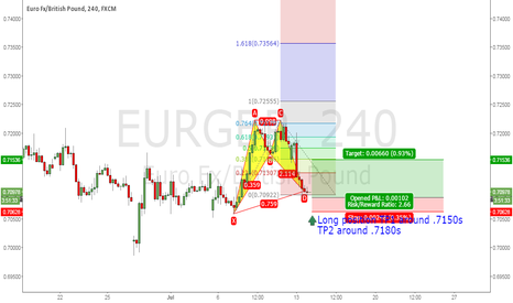 EURGBP: Long position TP1 around .7150s TP2 around .7180s