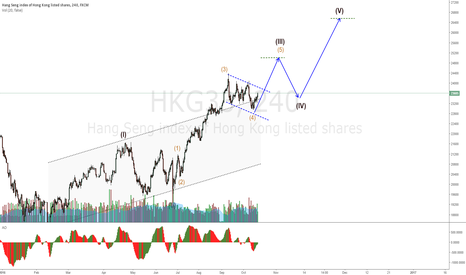 HKG33: HKG33 almost breaking the correction channel