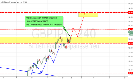 GBPJPY: GBPJPY NEXT IMPULSE!!!!