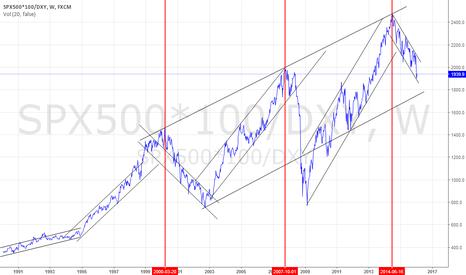 SPX500*100/DXY: S&P/Dollar index
