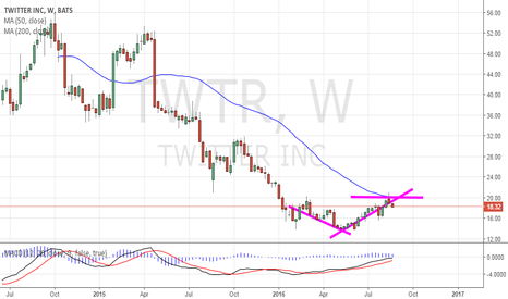 TWTR: Possible breakout
