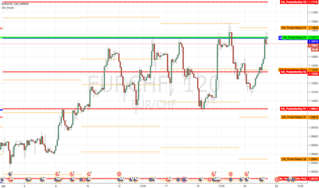 EURCHF: Short at yearly R1 and Quarterly R1