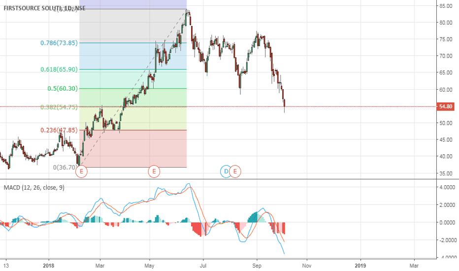 FSL: Long Target : 60.45  Short Target : S1 49.4