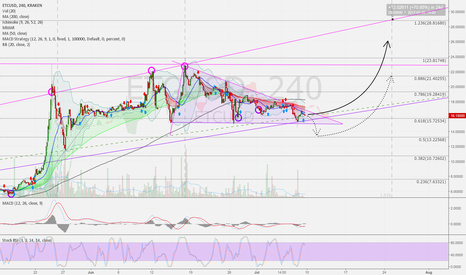 ETCUSD: ETCUSD 4h: Near decision point. Up possible. Be watchful :-)