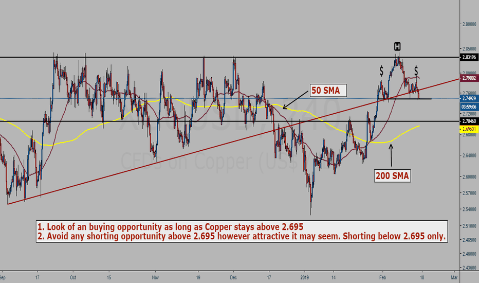 XCUUSD: Copper (XCUUSD) 4H chart study