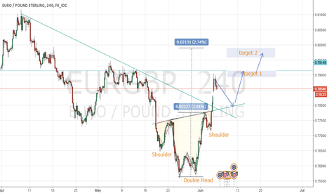 EURGBP: An idea for EURGBP