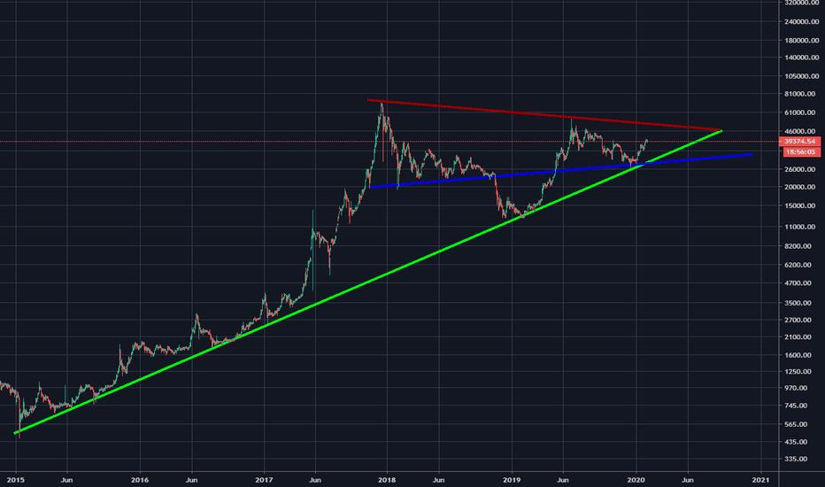 tradingview bitcoin brasil naujas bitcoin casinos 2021