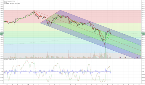 BTCEUR: Would we break out of this?