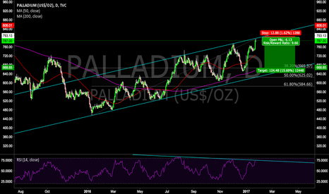 PALLADIUM: Short Palladium from top of rising channel