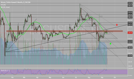 BTCUSD3M: Probably one leg down before retracement