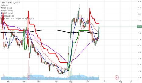 TWTR: sell jul 17/16.5 put spread buy 18/18.5call spread