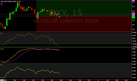 DXY: $dxy