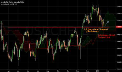 USDCHF: Important Support/Resistence  1.0 & Ichimoku Cloud Support