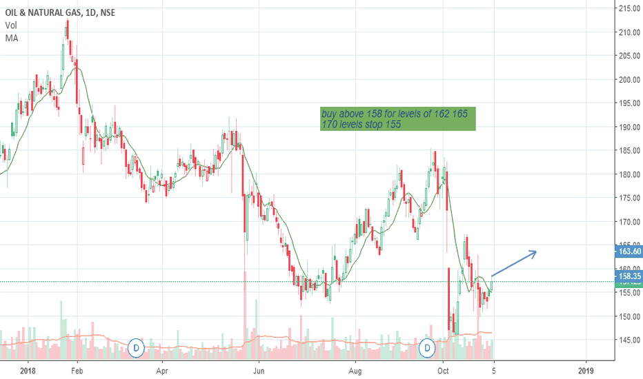 ONGC: given in chart