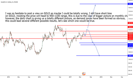 XAUUSD: still having short bias on GOLD