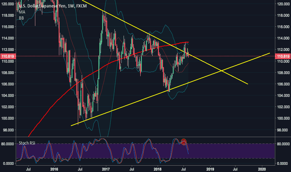 USDJPY: USDJPY Update: failed breakout