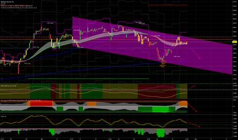 NDX: NASDAQ100, gli indicatori sono pronti per una fase short