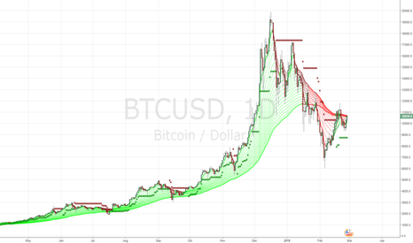 BTCUSD: bullish stop loss close below 8750