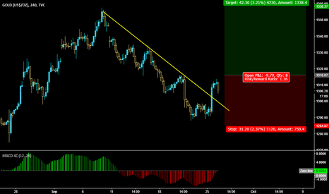 GOLD: GOLD Buy Setup