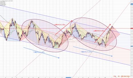 USDJPY: ドル円相場における二つのモメンタム