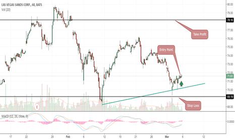 LVS: Buy Signal