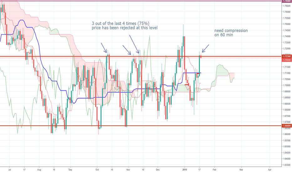 GBPCAD: GBPCAD 500+ pip move potential