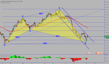CADCHF: CADCHF:Completed Cypher pattern