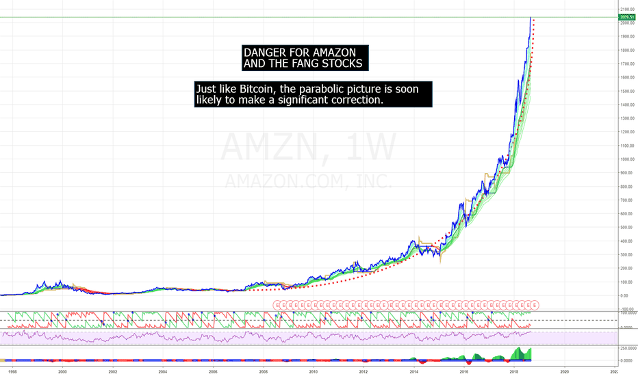 AMZN: DANGER: Amazon and FANGS could be in trouble.