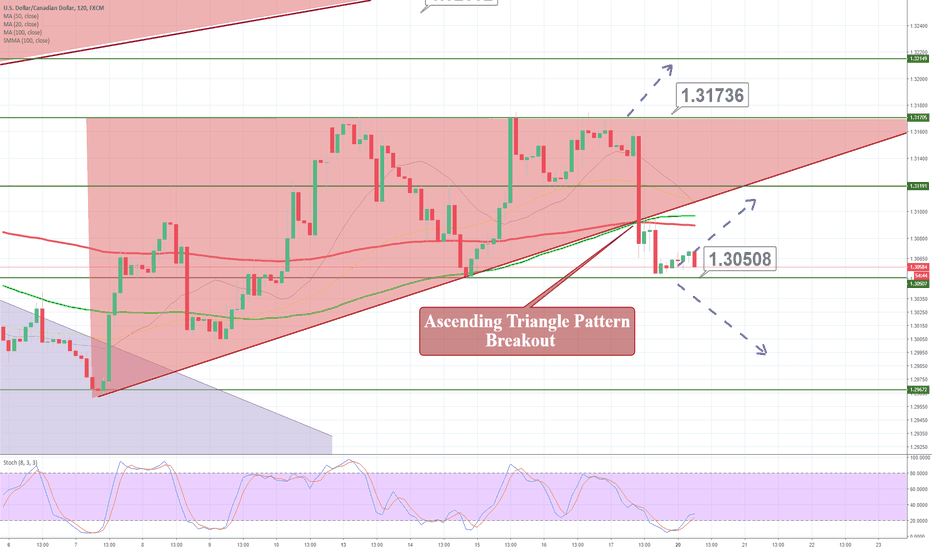 USDCAD: USD/CAD – Ascending Triangle Breakout In Play