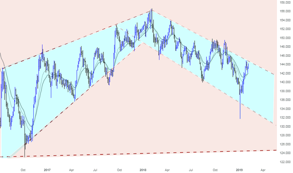GBPJPY: A great opportunity for Shorting GBPJPY