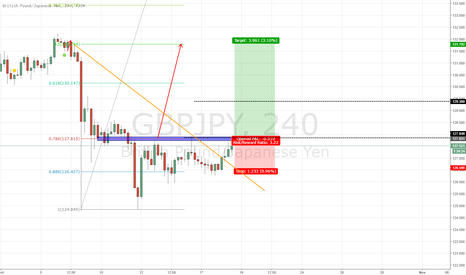 GBPJPY: GBP/JPY LONG POTENTIAL