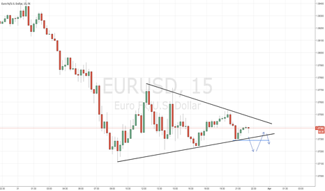 EURUSD: EURUSD EXPECTANCY