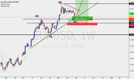 EURUSD: EURUSD - LONG BUY SETUP