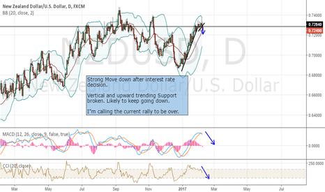 NZDUSD: NZD/USD rally over