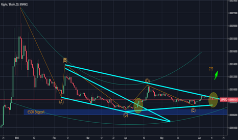 XRPBTC: XRP - Long opportunity - Midterm