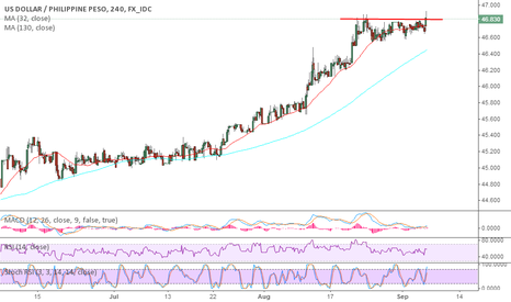 USDPHP: USDPHP Expecting a correction ahead