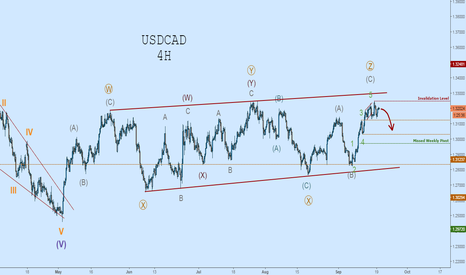 USDCAD: USDCAD 4H Outlook: Triple Three Correction, Wave-C Complete
