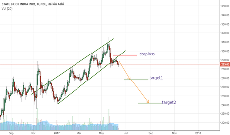 SBIN: sbi channel breakout to downtrend