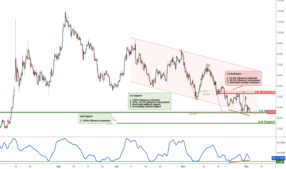 USDZAR: USDZAR approaching support, potential bounce!
