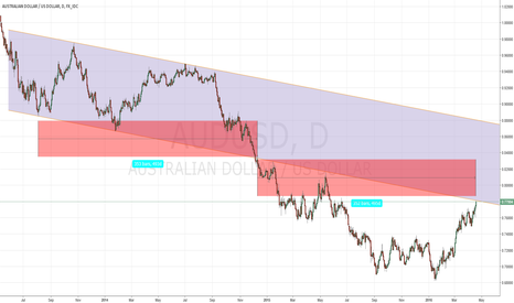 AUDUSD: It is about time to go down