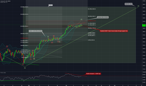 DE30EUR: DAX 4H chart  - EW analysis - posibble end of the long trend