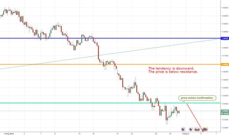 EURAUD: EURAUD , Euro fx/ Australian Dollar, Sell