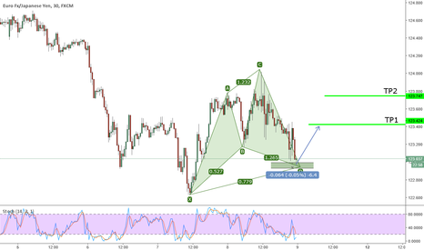 EURJPY: Active Bullish Cypher on EURJPY